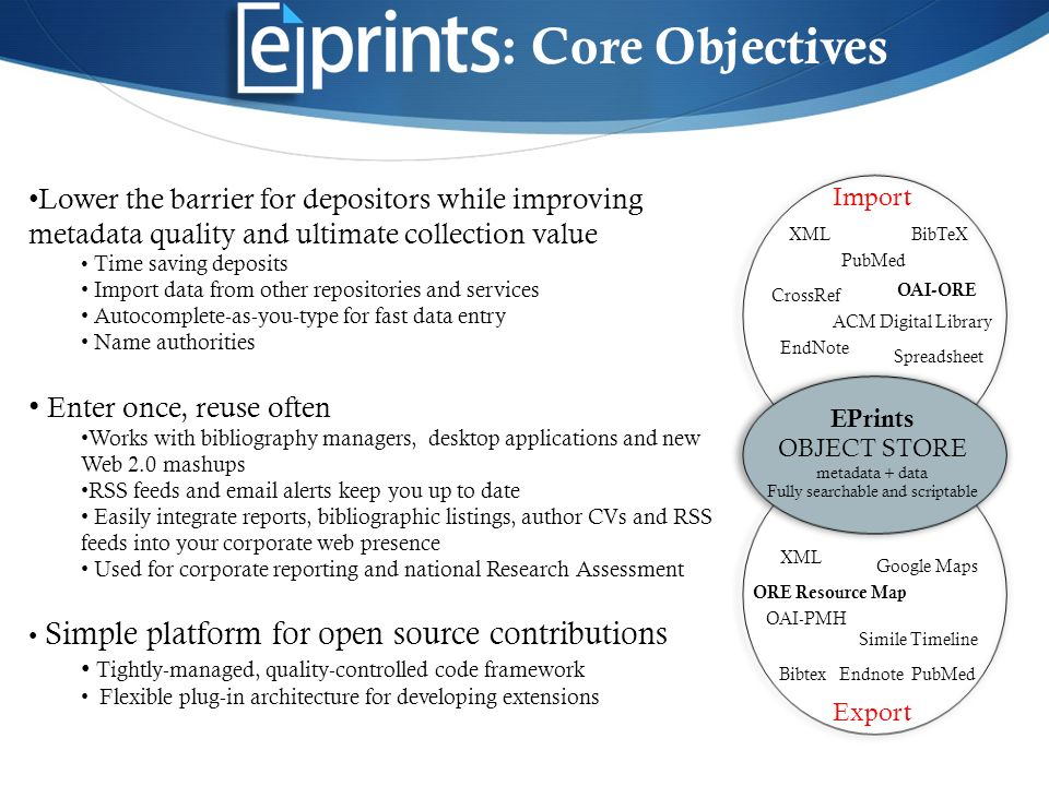 : Core Objectives Lower the barrier for depositors while improving metadata quality and ultimate collection value Time saving deposits Import data from other repositories and services Autocomplete-as-you-type for fast data entry Name authorities Enter once, reuse often Works with bibliography managers, desktop applications and new Web 2.0 mashups RSS feeds and email alerts keep you up to date Easily integrate reports, bibliographic listings, author CVs and RSS feeds into your corporate web presence Used for corporate reporting and national Research Assessment Simple platform for open source contributions Tightly-managed, quality-controlled code framework Flexible plug-in architecture for developing extensions Import Export XML EndNote PubMed Spreadsheet CrossRef ACM Digital Library BibTeX OAI-ORE ORE Resource Map Google Maps Simile Timeline Bibtex Endnote PubMed OAI-PMH XML EPrints OBJECT STORE metadata + data Fully searchable and scriptable