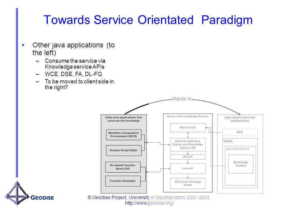 © Geodise Project, University of Southampton, 2001-2004. http://www.geodise.org/ Towards Service Orientated Paradigm Other java applications (to the l