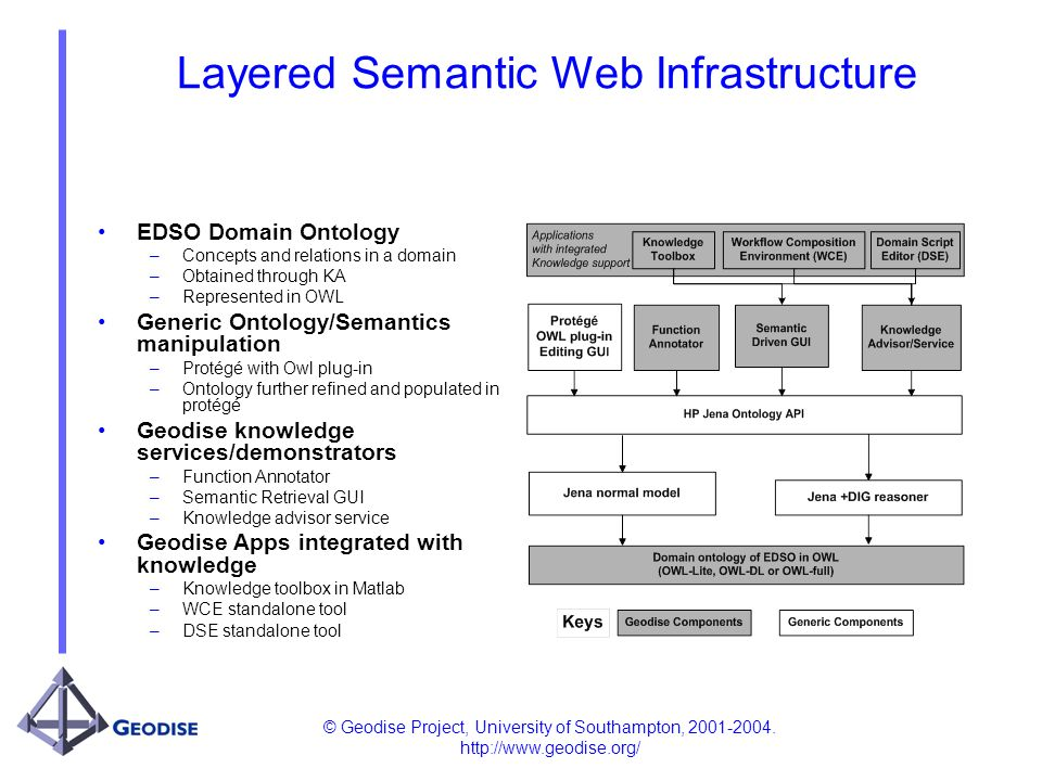 © Geodise Project, University of Southampton, 2001-2004. http://www.geodise.org/ Layered Semantic Web Infrastructure EDSO Domain Ontology –Concepts an