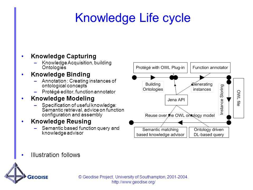 © Geodise Project, University of Southampton, 2001-2004. http://www.geodise.org/ Knowledge Life cycle Knowledge Capturing –Knowledge Acquisition, buil