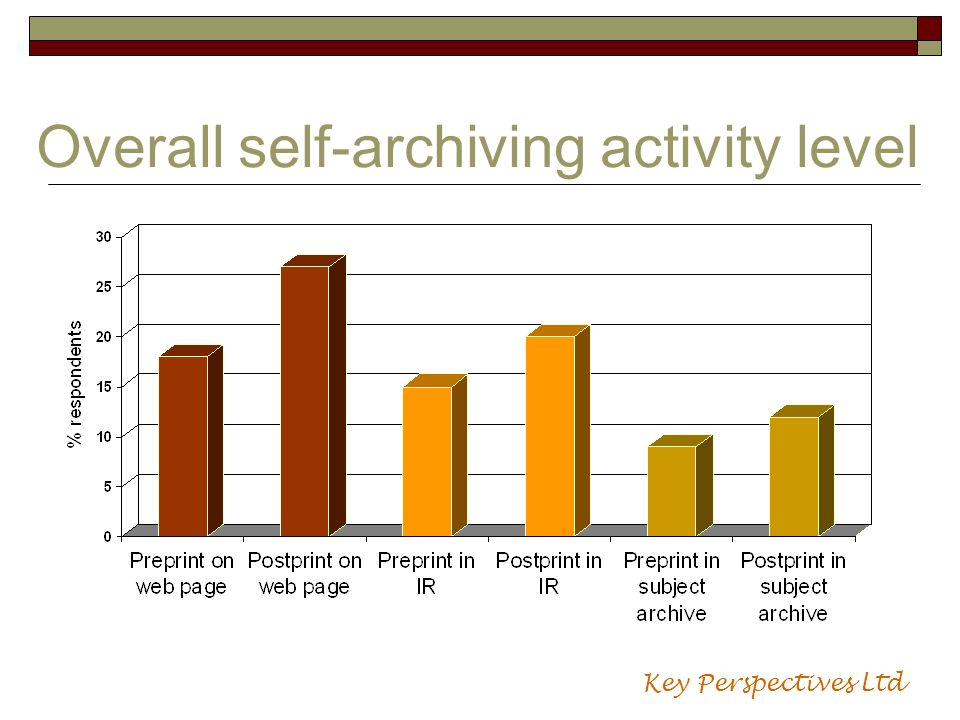 Overall self-archiving activity level Key Perspectives Ltd