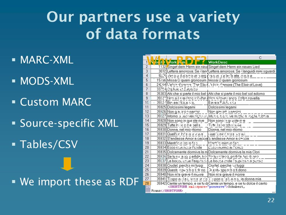 22 Our partners use a variety of data formats MARC-XML MODS-XML Custom MARC Source-specific XML Tables/CSV We import these as RDF Why RDF? 1.Standard