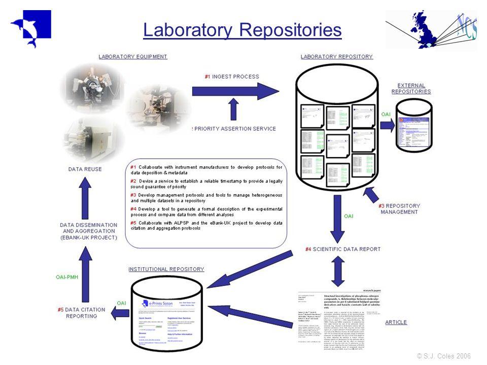 © S.J. Coles 2006 Laboratory Repositories