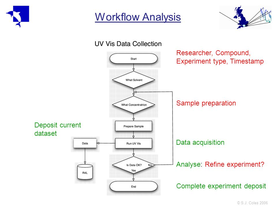 © S.J. Coles 2006 Workflow Analysis Researcher, Compound, Experiment type, Timestamp Sample preparation Data acquisition Deposit current dataset Analy