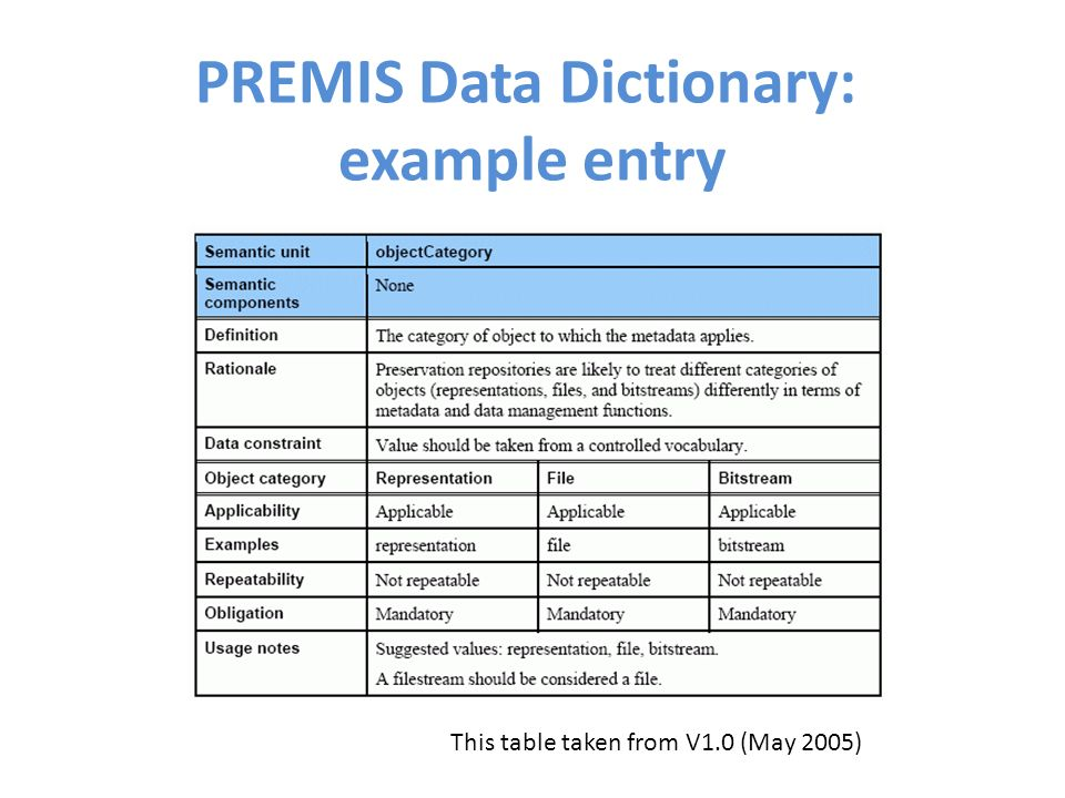 PREMIS Data Dictionary: example entry This table taken from V1.0 (May 2005)