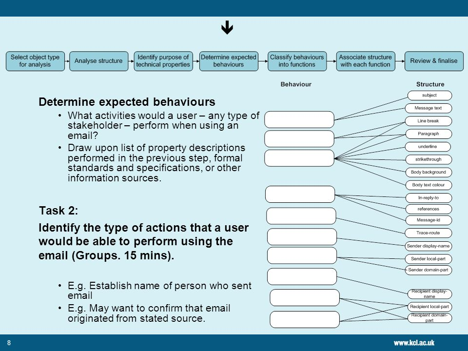 8 Determine expected behaviours What activities would a user – any type of stakeholder – perform when using an email.