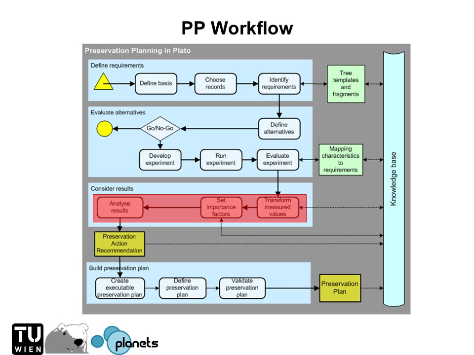 PP Workflow