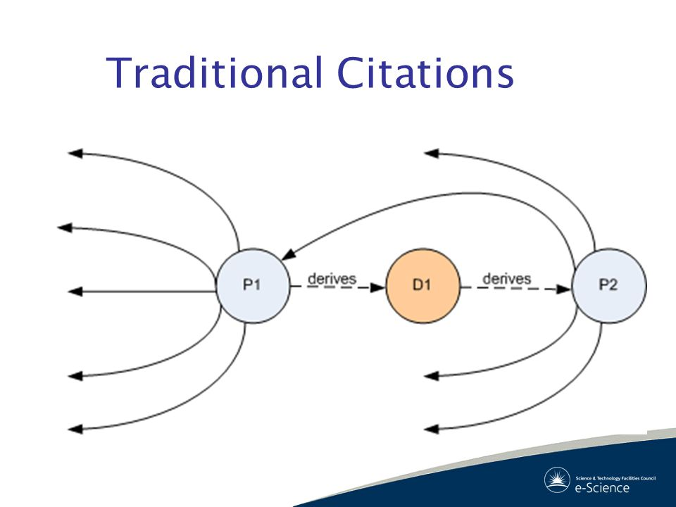 Traditional Citations