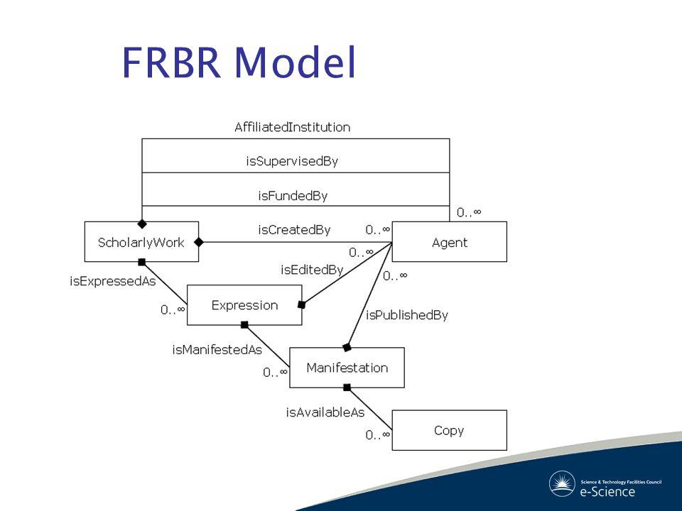 FRBR Model
