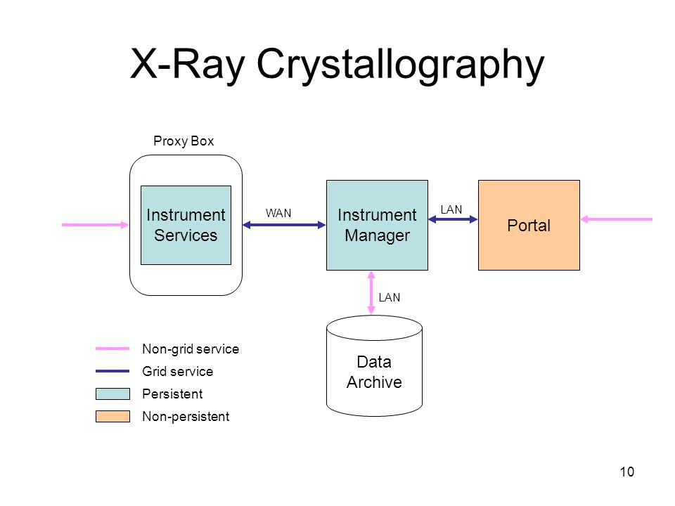 10 X-Ray Crystallography Instrument Services Portal Instrument Manager Data Archive WAN LAN Non-grid service Grid service Persistent Non-persistent Proxy Box