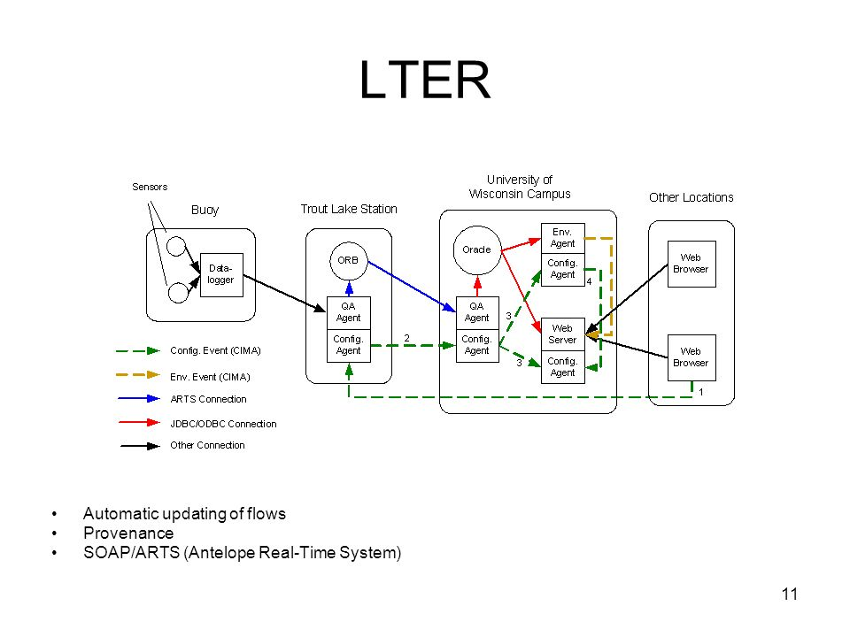 11 LTER Automatic updating of flows Provenance SOAP/ARTS (Antelope Real-Time System)