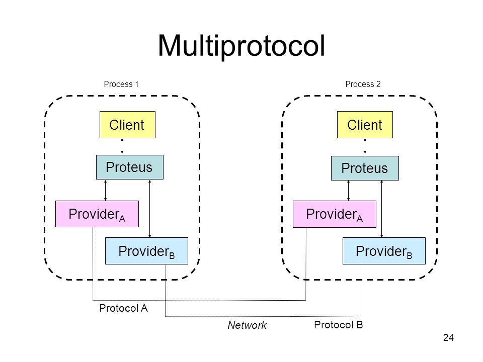 24 Multiprotocol Network Proteus Client Provider A Provider B Proteus Client Provider A Provider B Protocol A Protocol B Process 1Process 2