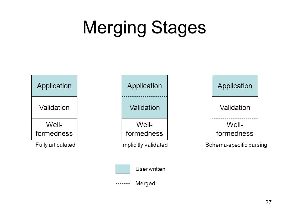 27 Merging Stages Application Validation Well- formedness Application Validation Well- formedness Application Validation Well- formedness User written
