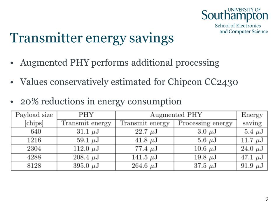 9 Transmitter energy savings Augmented PHY performs additional processing Values conservatively estimated for Chipcon CC2430 20% reductions in energy