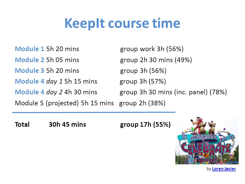 KeepIt course time Module 1 5h 20 mins group work 3h (56%) Module 2 5h 05 mins group 2h 30 mins (49%) Module 3 5h 20 mins group 3h (56%) Module 4 day