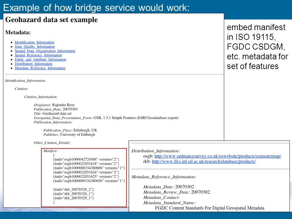 Example of how bridge service would work: embed manifest in ISO 19115, FGDC CSDGM, etc.