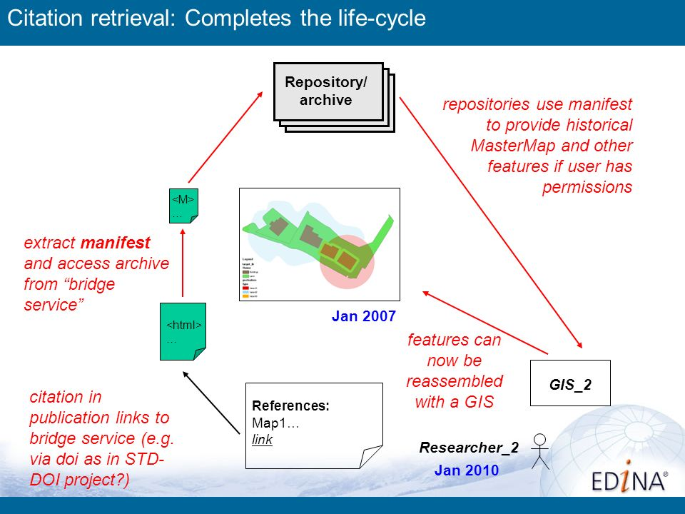 Researcher_2 4 GIS_2 Citation retrieval: Completes the life-cycle References: Map1… link extract manifest and access archive from bridge service … citation in publication links to bridge service (e.g.