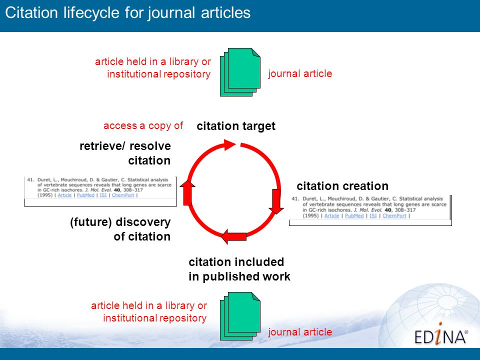 journal article citation creation (future) discovery of citation citation included in published work retrieve/ resolve citation citation target access a copy of article held in a library or institutional repository journal article article held in a library or institutional repository Citation lifecycle for journal articles