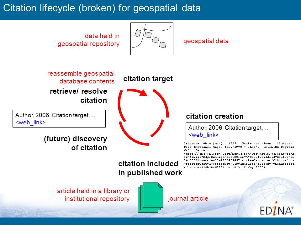 geospatial data citation creation (future) discovery of citation citation included in published work retrieve/ resolve citation citation target reassemble geospatial database contents Author, 2006, Citation target,… article held in a library or institutional repository journal article data held in geospatial repository Citation lifecycle (broken) for geospatial data