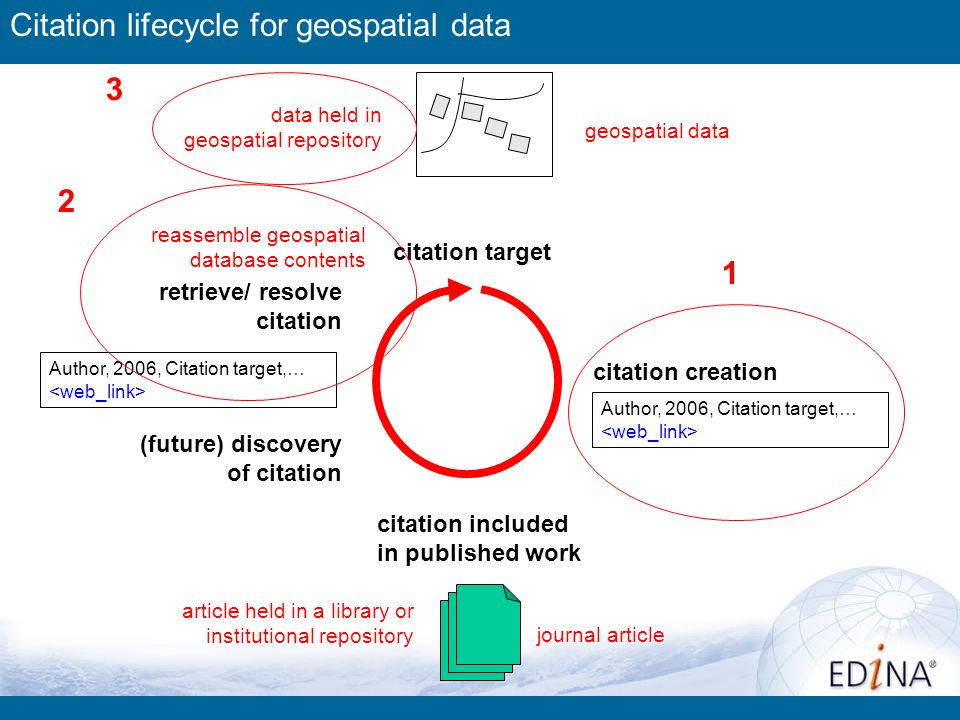 citation creation (future) discovery of citation citation included in published work retrieve/ resolve citation citation target reassemble geospatial database contents Author, 2006, Citation target,… article held in a library or institutional repository journal article data held in geospatial repository 1 2 3 Citation lifecycle for geospatial data geospatial data