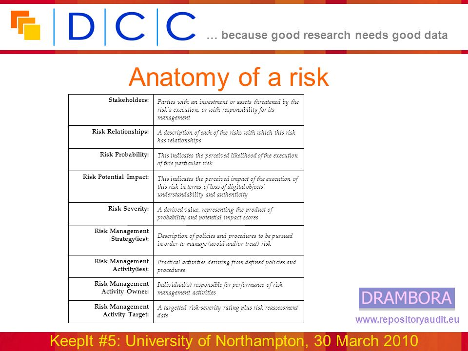 … because good research needs good data KeepIt #5: University of Northampton, 30 March 2010 www.repositoryaudit.eu Anatomy of a risk A targetted risk-severity rating plus risk reassessment date Risk Management Activity Target: Individual(s) responsible for performance of risk management activities Risk Management Activity Owner: Practical activities deriving from defined policies and procedures Risk Management Activity(ies): Description of policies and procedures to be pursued in order to manage (avoid and/or treat) risk Risk Management Strategy(ies): A derived value, representing the product of probability and potential impact scores Risk Severity: This indicates the perceived impact of the execution of this risk in terms of loss of digital objects understandability and authenticity Risk Potential Impact: This indicates the perceived likelihood of the execution of this particular risk Risk Probability: A description of each of the risks with which this risk has relationships Risk Relationships: Parties with an investment or assets threatened by the risk s execution, or with responsibility for its management Stakeholders: