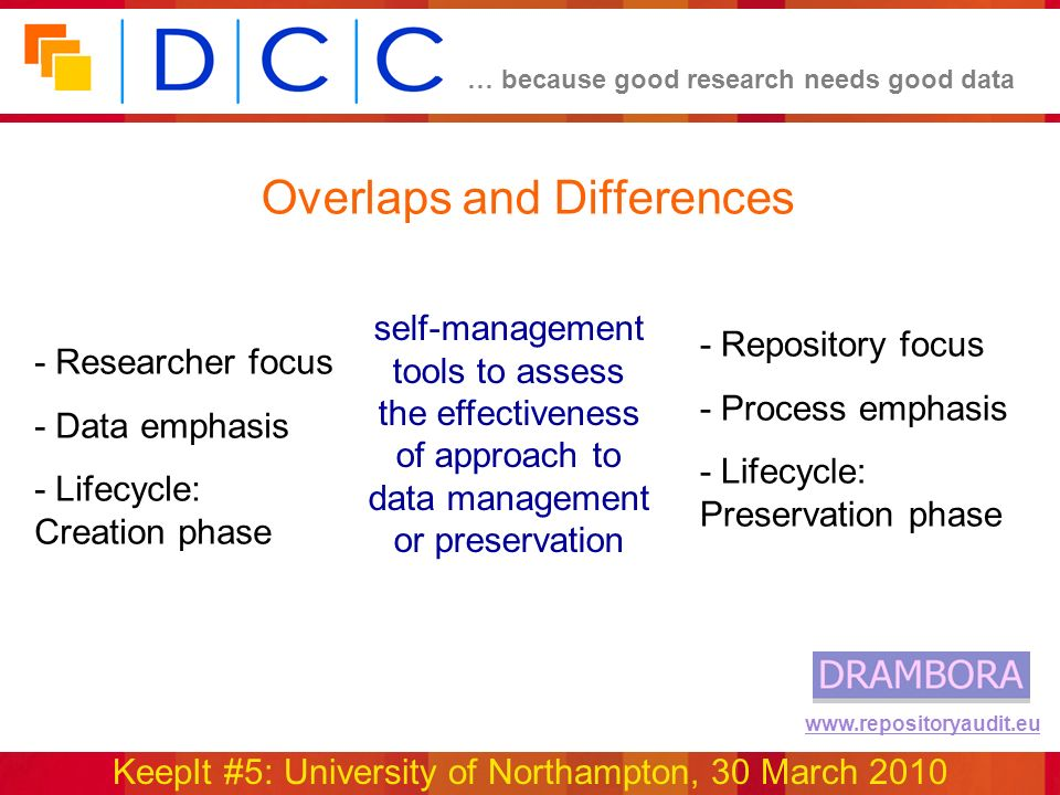 … because good research needs good data KeepIt #5: University of Northampton, 30 March 2010 www.repositoryaudit.eu Overlaps and Differences self-manag