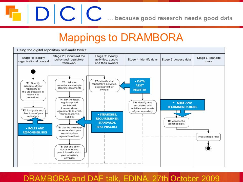 … because good research needs good data DRAMBORA and DAF talk, EDINA, 27th October 2009 Mappings to DRAMBORA RISKS AND RECOMMENDATIONS ROLES AND RESPONSIBILITIES STRATEGIES, REQUIREMENTS, STANDARDS, BEST PRACTICE DATA ASSET REGISTER