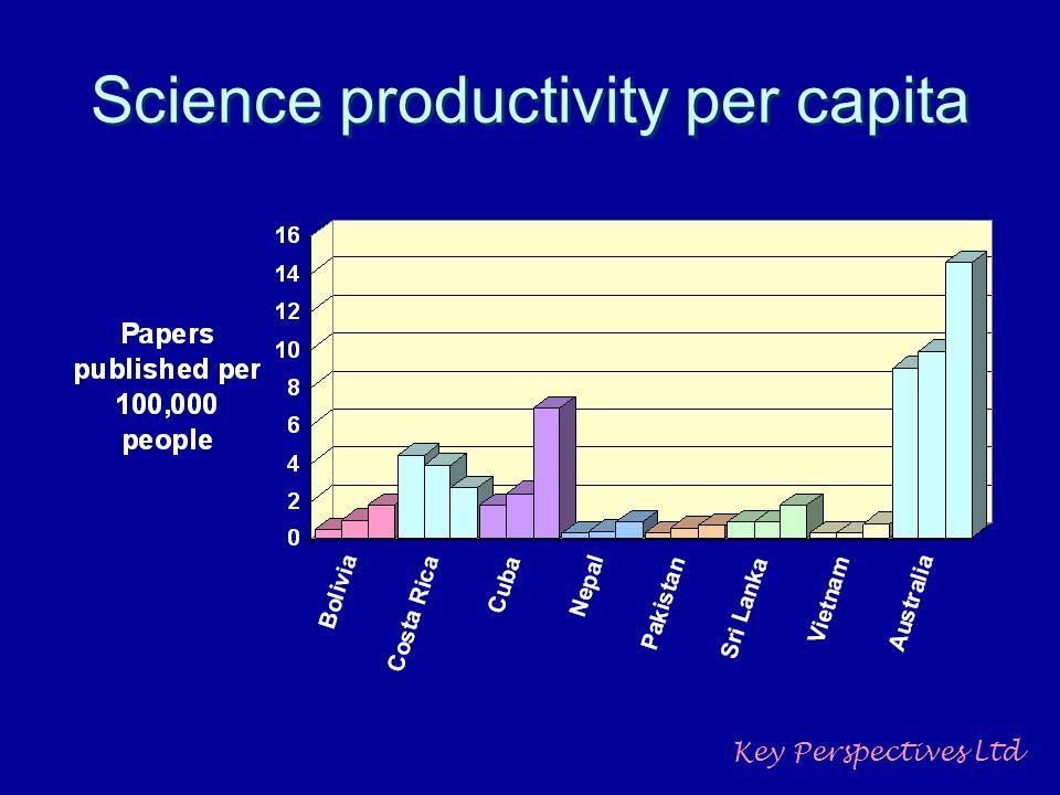 Science productivity per capita Key Perspectives Ltd