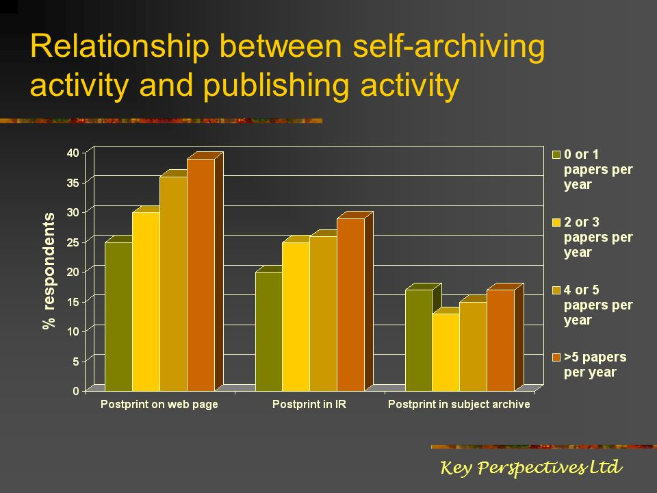 Relationship between self-archiving activity and publishing activity Key Perspectives Ltd