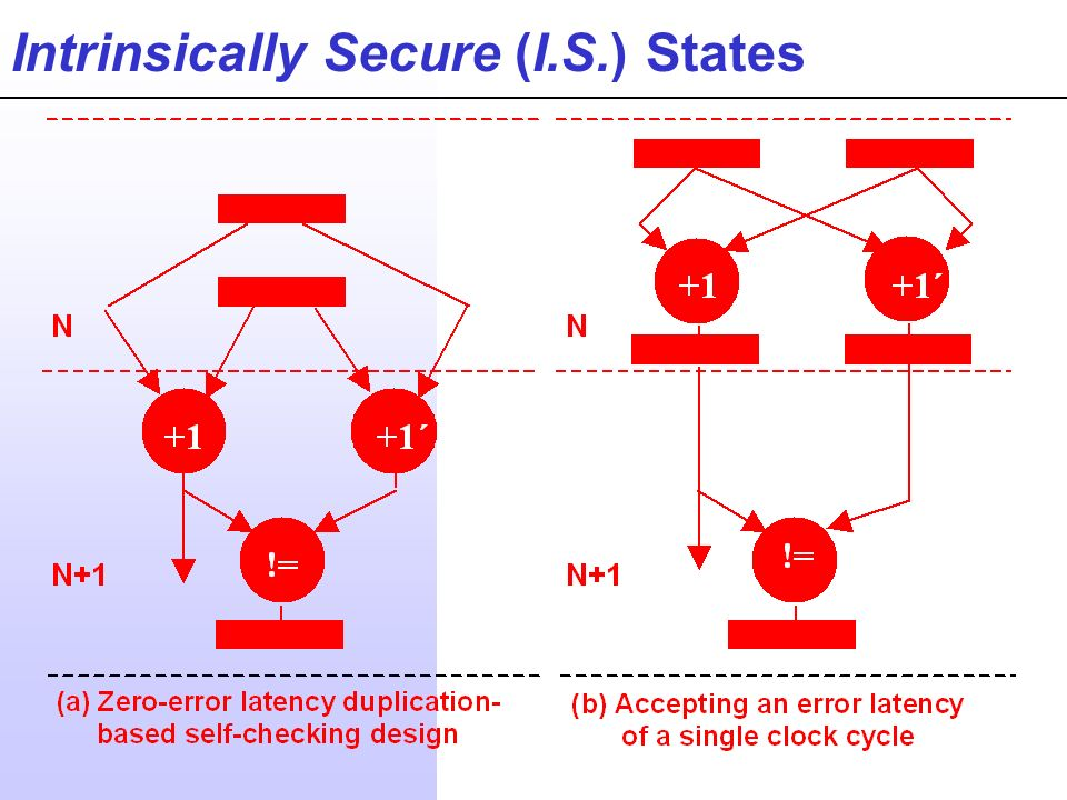 Intrinsically Secure (I.S.) States