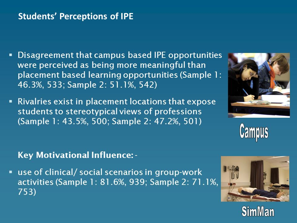 Disagreement that campus based IPE opportunities were perceived as being more meaningful than placement based learning opportunities (Sample 1: 46.3%, 533; Sample 2: 51.1%, 542) Rivalries exist in placement locations that expose students to stereotypical views of professions (Sample 1: 43.5%, 500; Sample 2: 47.2%, 501) Key Motivational Influence: - use of clinical/ social scenarios in group-work activities (Sample 1: 81.6%, 939; Sample 2: 71.1%, 753) Students Perceptions of IPE