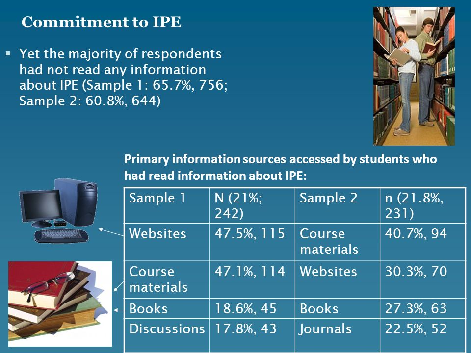 Yet the majority of respondents had not read any information about IPE (Sample 1: 65.7%, 756; Sample 2: 60.8%, 644) Commitment to IPE Primary information sources accessed by students who had read information about IPE: Sample 1N (21%; 242) Sample 2n (21.8%, 231) Websites47.5%, 115Course materials 40.7%, 94 Course materials 47.1%, 114Websites30.3%, 70 Books18.6%, 45Books27.3%, 63 Discussions17.8%, 43Journals22.5%, 52