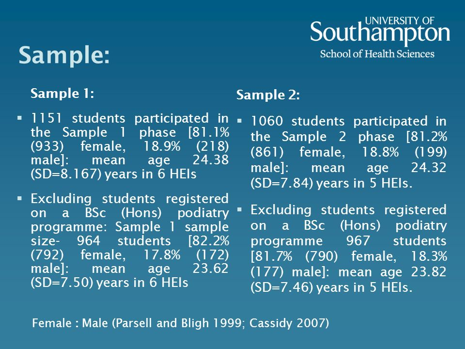 Sample: Sample 1: 1151 students participated in the Sample 1 phase [81.1% (933) female, 18.9% (218) male]: mean age (SD=8.167) years in 6 HEIs Excluding students registered on a BSc (Hons) podiatry programme: Sample 1 sample size- 964 students [82.2% (792) female, 17.8% (172) male]: mean age (SD=7.50) years in 6 HEIs Sample 2: 1060 students participated in the Sample 2 phase [81.2% (861) female, 18.8% (199) male]: mean age (SD=7.84) years in 5 HEIs.