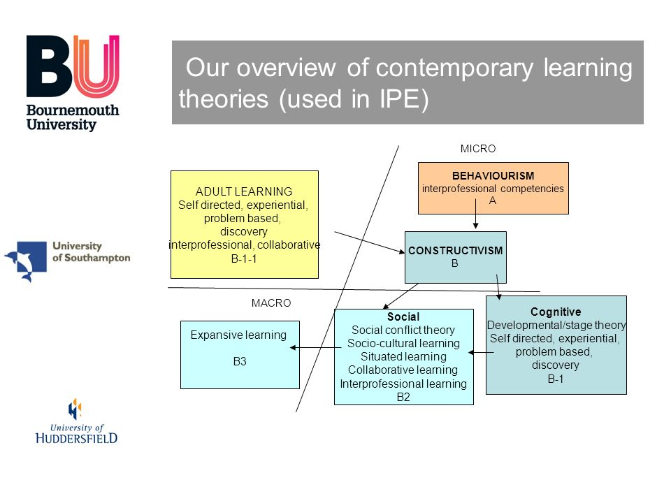 Our overview of contemporary learning theories (used in IPE) BEHAVIOURISM interprofessional competencies A CONSTRUCTIVISM B Cognitive Developmental/st
