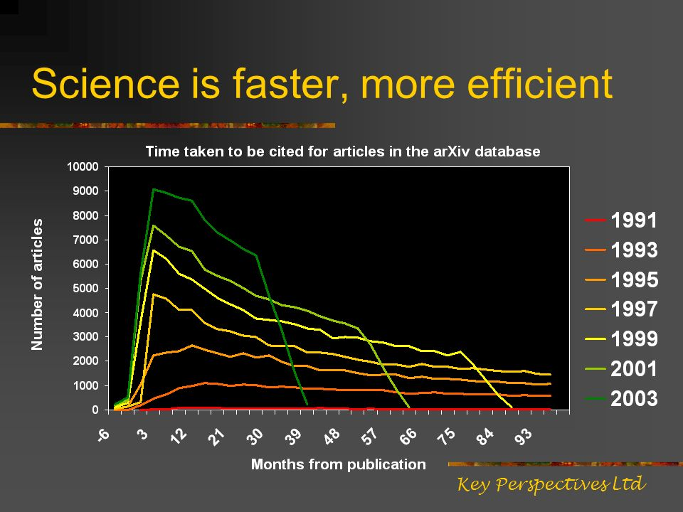 Science is faster, more efficient Key Perspectives Ltd