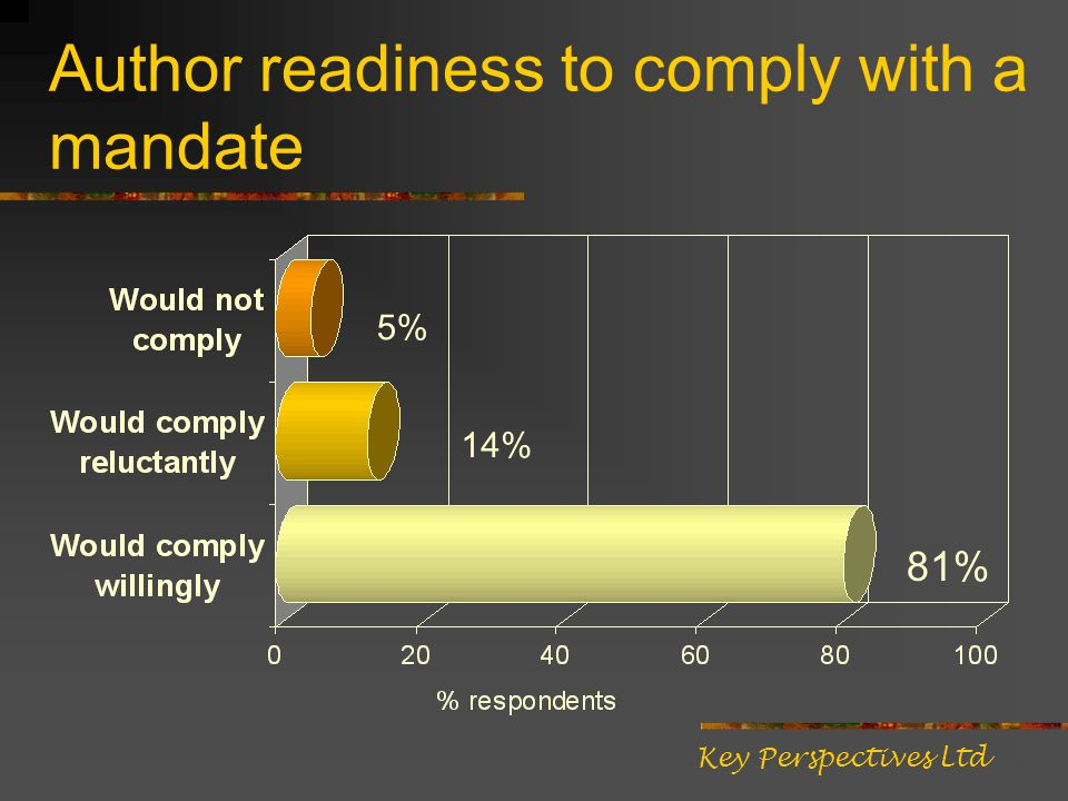 Author readiness to comply with a mandate 81% 14% 5% Key Perspectives Ltd