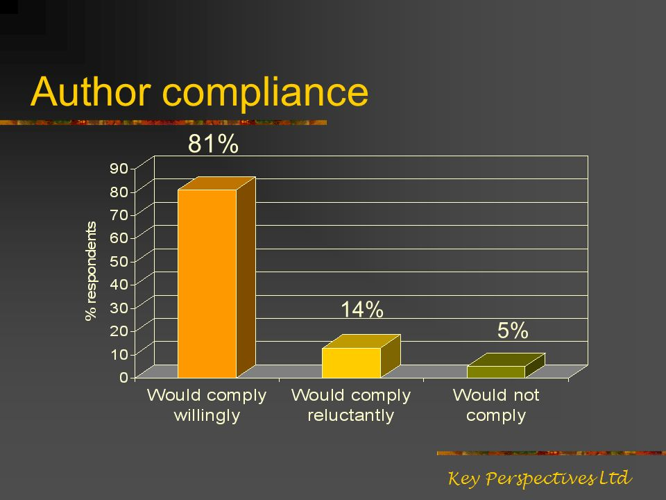 Author compliance 81% 14% 5% Key Perspectives Ltd