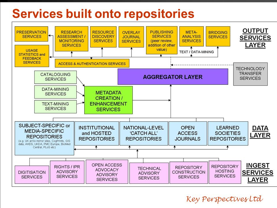 Services built onto repositories