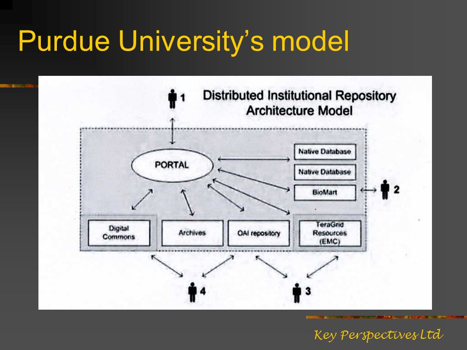 Purdue Universitys model Key Perspectives Ltd