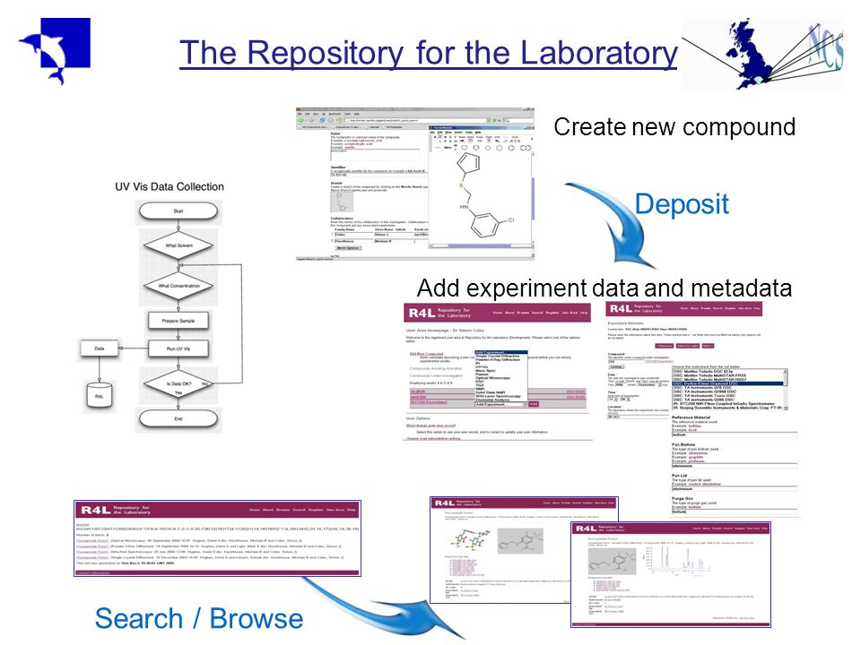 The Repository for the Laboratory Search / Browse Deposit Create new compound Add experiment data and metadata