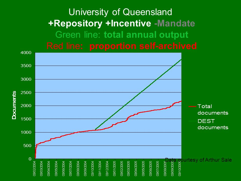 University of Queensland +Repository +Incentive -Mandate Green line: total annual output Red line: proportion self-archived Data courtesy of Arthur Sale