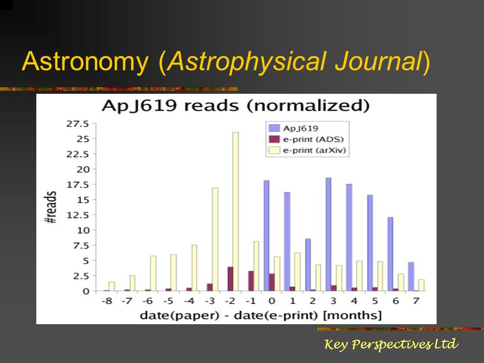 Astronomy (Astrophysical Journal) Key Perspectives Ltd