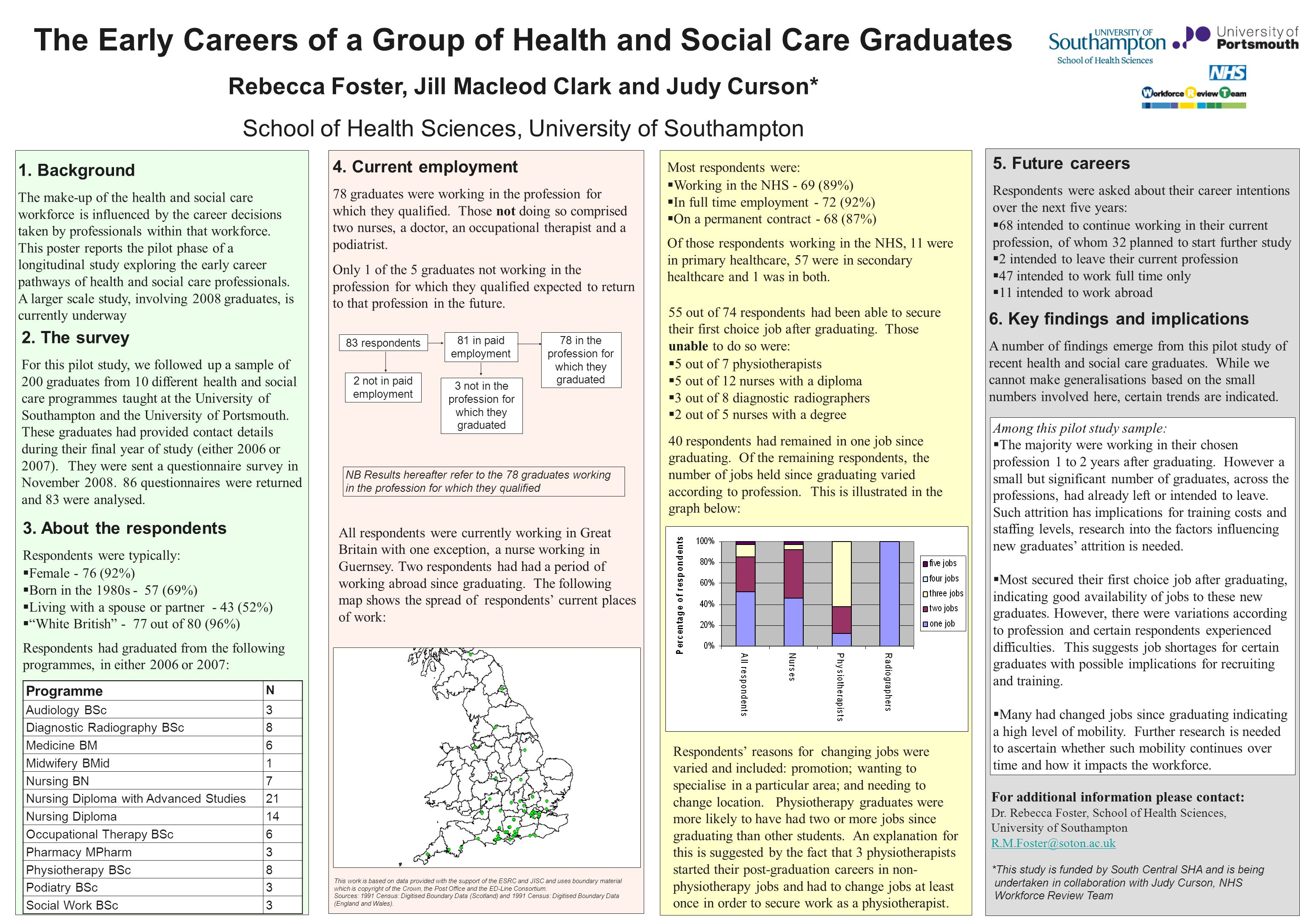 The Early Careers of a Group of Health and Social Care Graduates Rebecca Foster, Jill Macleod Clark and Judy Curson* School of Health Sciences, University of Southampton 1.