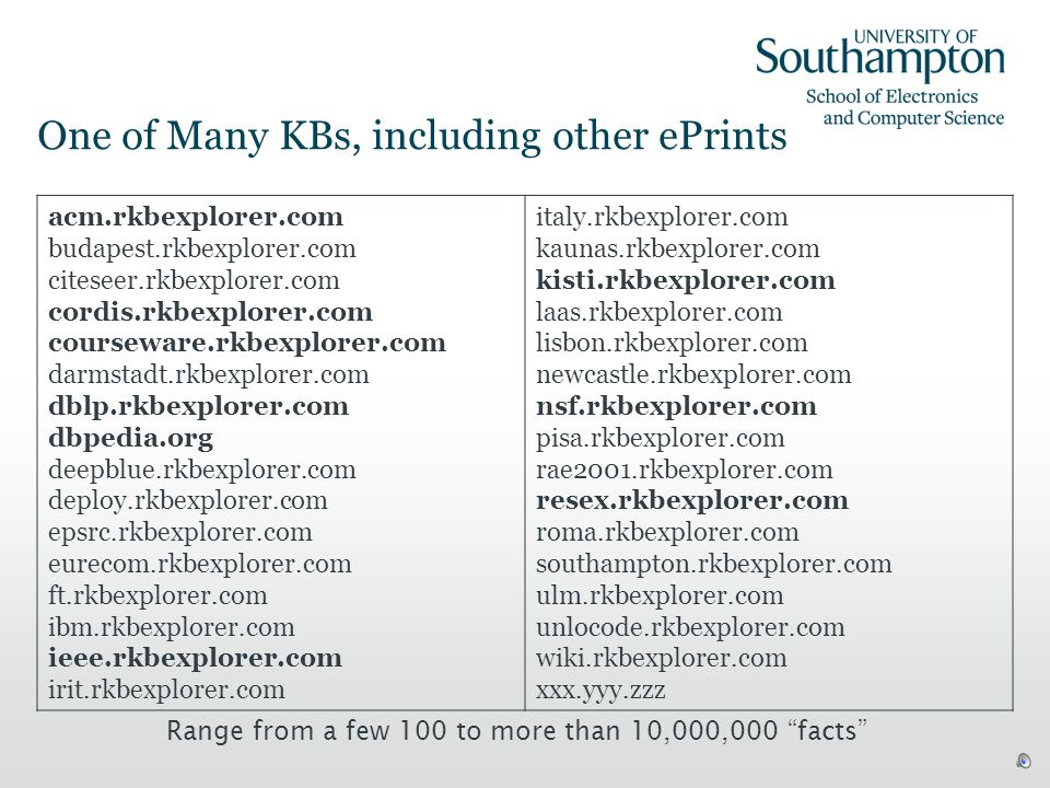 Update in Action 19 Before and after inserting this paper in the Southampton ePrints repository and RKB has noticed Note the position of Les Carr in Hughs related People