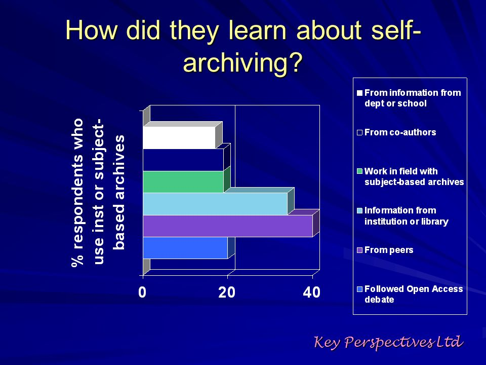 How did they learn about self- archiving? Key Perspectives Ltd