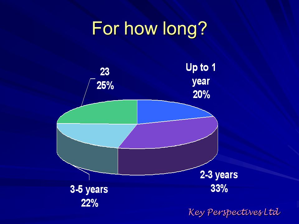 For how long? Key Perspectives Ltd