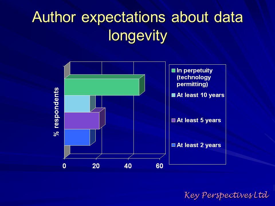 Author expectations about data longevity Key Perspectives Ltd