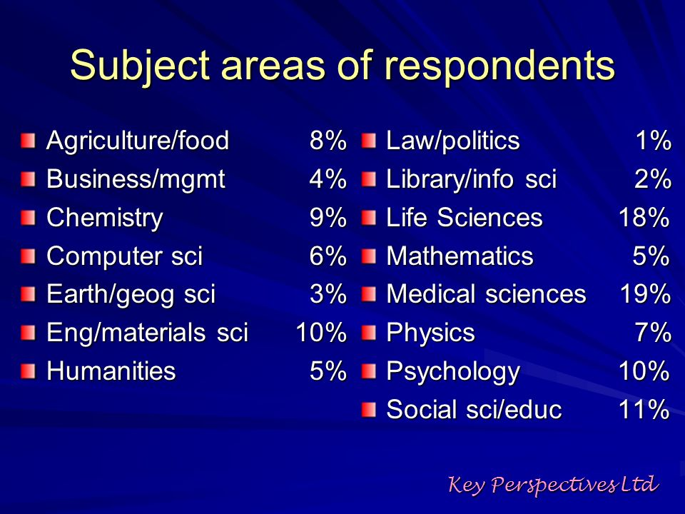 Subject areas of respondents Agriculture/food 8% Business/mgmt 4% Chemistry 9% Computer sci 6% Earth/geog sci 3% Eng/materials sci10% Humanities 5% Law/politics1% Library/info sci2% Life Sciences 18% Mathematics 5% Medical sciences 19% Physics7% Psychology 10% Social sci/educ 11% Key Perspectives Ltd