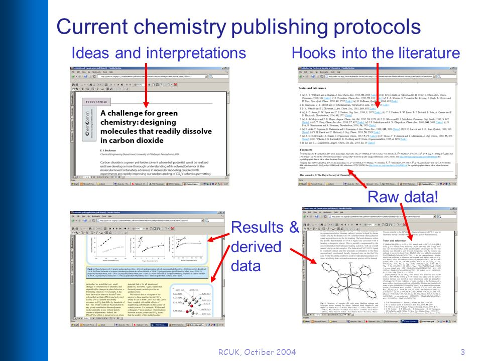 RCUK, Octiber 20043 Current chemistry publishing protocols Ideas and interpretations Results & derived data Hooks into the literature Raw data!