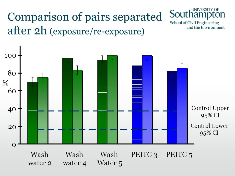 Comparison of pairs separated after 2h (exposure/re-exposure) Control Upper 95% CI Control Lower 95% CI 0 20 40 60 80 100 Wash water 2 Wash water 4 Wash Water 5 PEITC 3PEITC 5 %